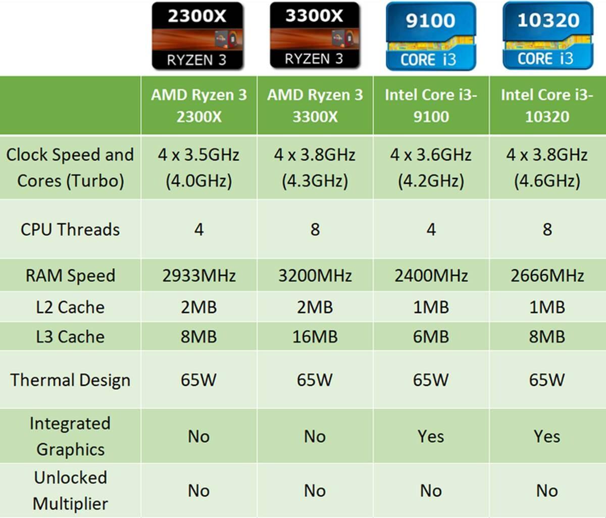 AMD vs Intel: En İyi Oyun İşlemcisi Hangisi?